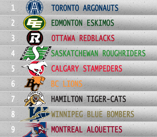A ranking of each CFL team based Fan Activity, Engagement, Activity, and Audience
